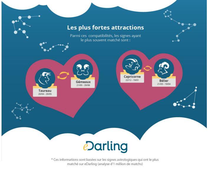 Astrologie en ligne service de rencontres